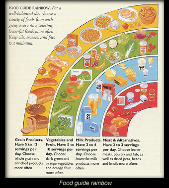Food guide rainbow